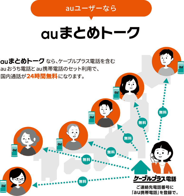 auまとめトークなら、ケーブルプラス電話を含むauおうち電話とau携帯電話のセット利用で、 国内通話が24時間無料になります。