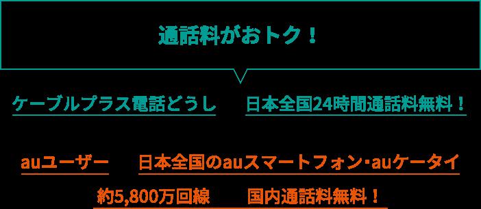 ケーブルプラス電話どうしなら日本全国24時間通話料無料!さらに、auユーザーなら日本全国のauスマートフォン・auケータイ への国内通話料無料!